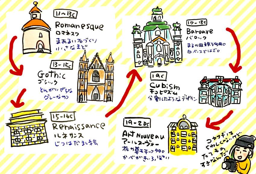 コヤナギ的簡単建物探訪。シンプル(合理的/現実主義)→派手(装飾的/印象主義)を繰り返してる